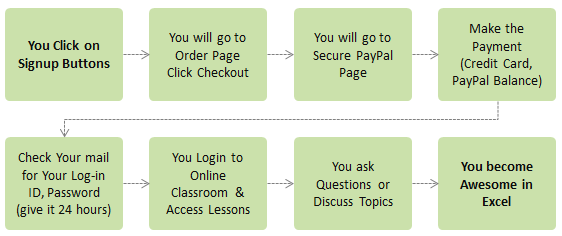 How the Purchase Process Works?