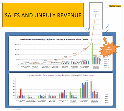 Sales Data Visualization Chart by Al
