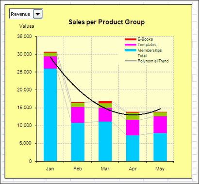 Sales Data Visualization Chart by Anachalee