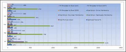 Sales Data Visualization Chart by Davinder