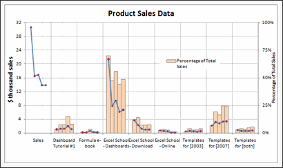 Sales Data Visualization Chart by E