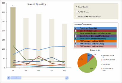 Sales Data Visualization Chart by Ezequiel