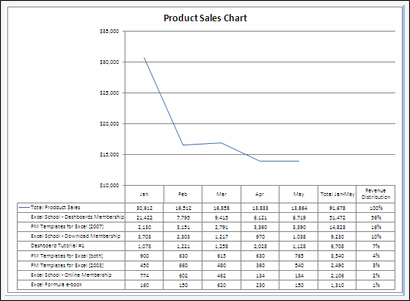 Sales Data Visualization Chart by Fredrick