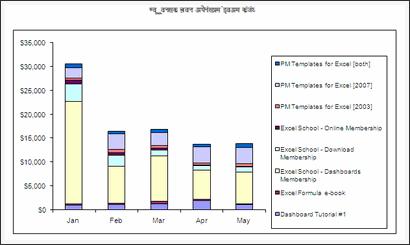 Sales Data Visualization Chart by Hardik