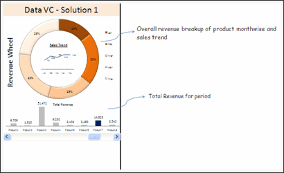 Sales Data Visualization Chart by Harshad
