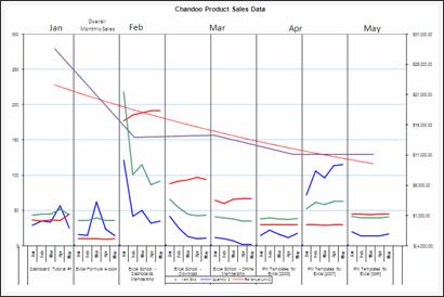 Sales Data Visualization Chart by Jay
