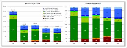 Sales Data Visualization Chart by Jeff