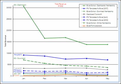 Sales Data Visualization Chart by Jon