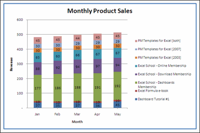 Sales Data Visualization Chart by Kashif