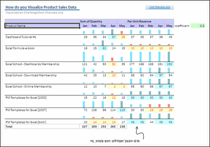 Sales Data Visualization Chart by Lu
