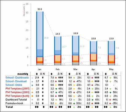 Sales Data Visualization Chart by Lukas