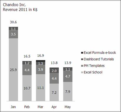 Sales Data Visualization Chart by M