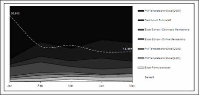 Sales Data Visualization Chart by Mat