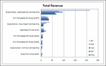 Sales Data Visualization Chart by Matt