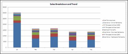 Sales Data Visualization Chart by Matthew