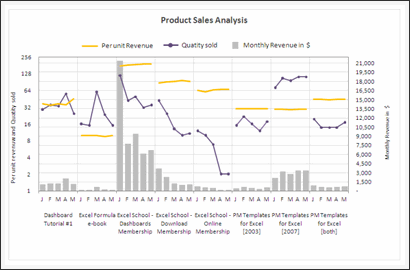 Sales Data Visualization Chart by Mohammed