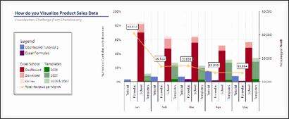 Sales Data Visualization Chart by Noah