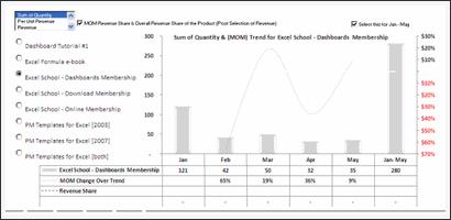 Sales Data Visualization Chart by Nuruddin