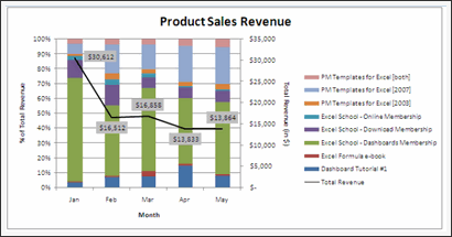 Sales Data Visualization Chart by Sanjay