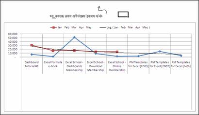 Sales Data Visualization Chart by Sanket
