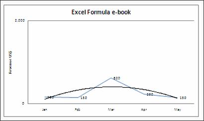 Sales Data Visualization Chart by Saul