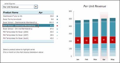 Sales Data Visualization Chart by Simon