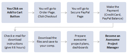 Project Management Templates - Purchase Prorcess