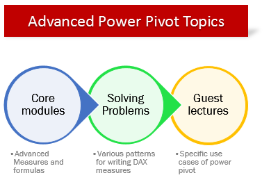 how to get power pivot