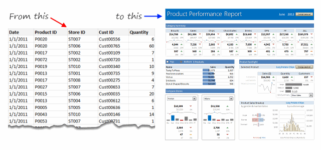 Power Pivot class teaches you how to transform raw data to insightful dashboards like this.