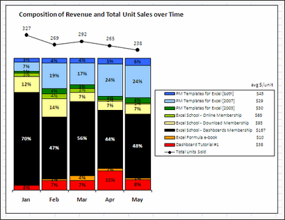 Sales Data Visualization Chart by Jennifer