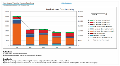 Sales Data Visualization Chart by Shellie