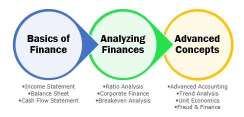 financial accounting course outline Course learning outcomes and outline prefix and course   business transactions on an organization's accounting records and financial  statements.